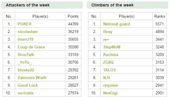 Name:  d30_players top 10 week off & climbers.jpg